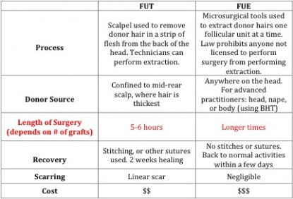 Hair Transplant Cost| comparison of strip surgery & FUE