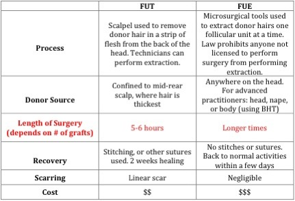 FUE or strip surgery