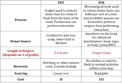 best hair transplant surgeon in the world|FUE versus strip surgery