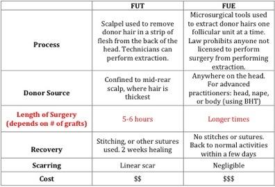 best hair transplant surgeon in the world 3